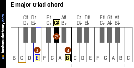 E major triad chord