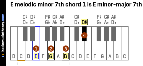 E melodic minor 7th chord 1 is E minor-major 7th