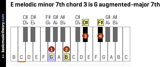 E melodic minor 7th chord 3 is G augmented-major 7th