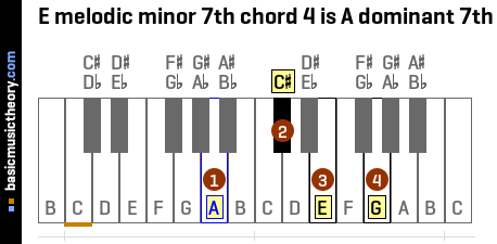 E melodic minor 7th chord 4 is A dominant 7th