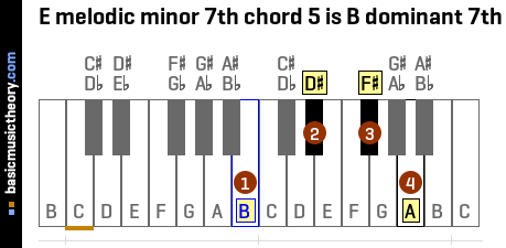 E melodic minor 7th chord 5 is B dominant 7th