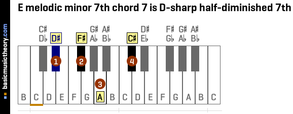 Dorable E Sharp Chord Piano Photo - Basic Guitar Chords For ...