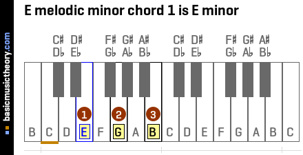 E melodic minor chord 1 is E minor