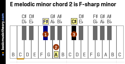 E melodic minor chord 2 is F-sharp minor