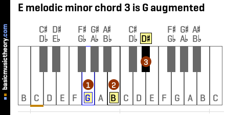 E melodic minor chord 3 is G augmented