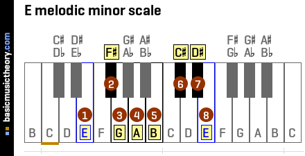 E melodic minor scale
