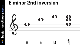 E minor 2nd inversion