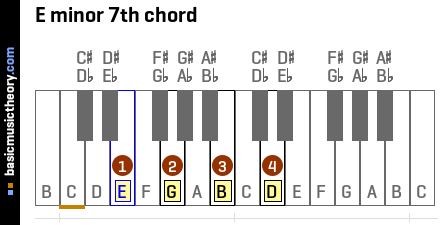Piano piano chords em7 : basicmusictheory.com: E minor 7th chord