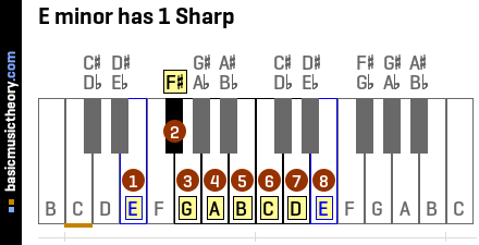 E minor has 1 Sharp