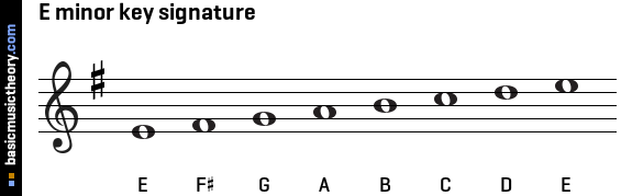 E minor key signature