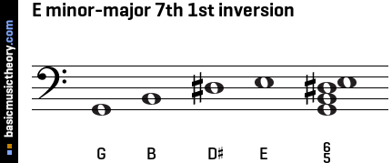E minor-major 7th 1st inversion