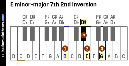 E minor-major 7th 2nd inversion