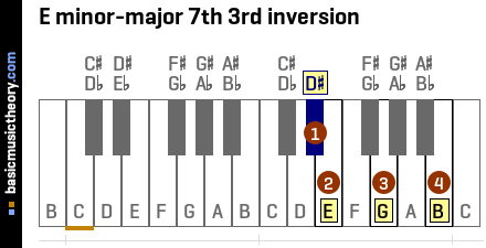 E minor-major 7th 3rd inversion