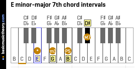 E minor-major 7th chord intervals