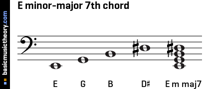 E minor-major 7th chord