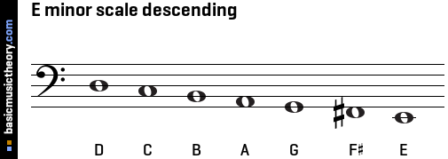 E minor scale descending