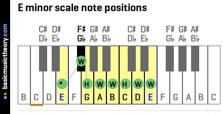 E minor scale note positions