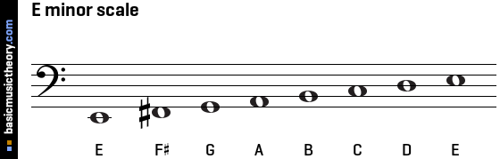 The stave diagrams above show the scale notes without a key signature
