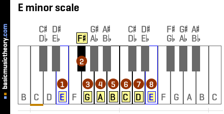 basicmusictheory.com: E natural minor key signature
