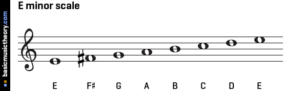 So normally either the e minor key signature could be used or if not