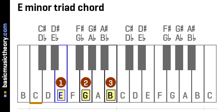 basicmusictheory.com: ...E Minor Triad Inversions