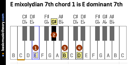 E mixolydian 7th chord 1 is E dominant 7th