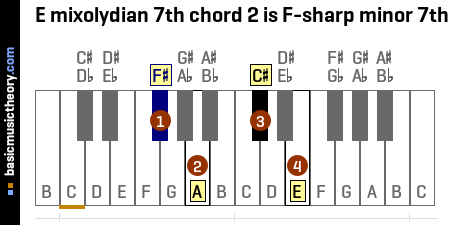 E mixolydian 7th chord 2 is F-sharp minor 7th