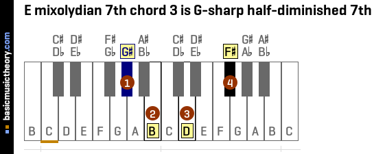 E mixolydian 7th chord 3 is G-sharp half-diminished 7th