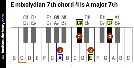 E mixolydian 7th chord 4 is A major 7th