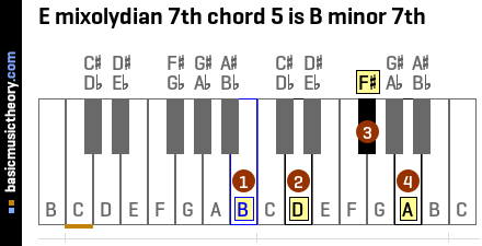 E mixolydian 7th chord 5 is B minor 7th
