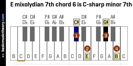 E mixolydian 7th chord 6 is C-sharp minor 7th