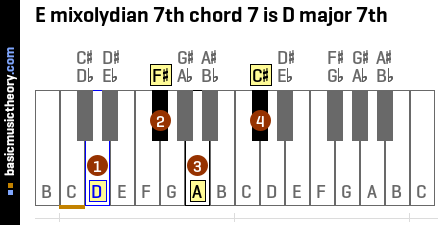 E mixolydian 7th chord 7 is D major 7th