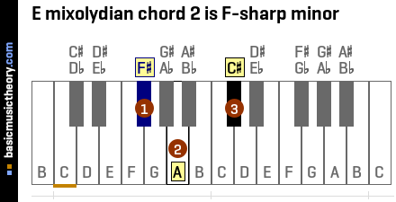 E mixolydian chord 2 is F-sharp minor