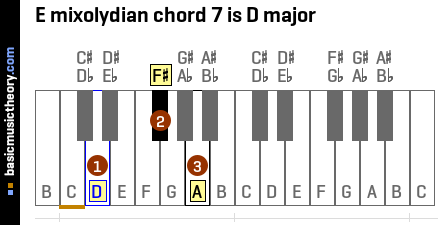 E mixolydian chord 7 is D major