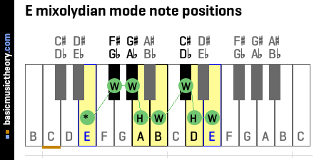 E mixolydian mode note positions