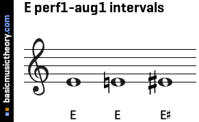 E perf1-aug1 intervals