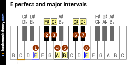 E perfect and major intervals