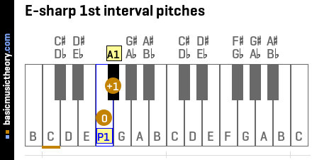 E-sharp 1st interval pitches