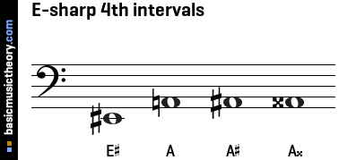 E-sharp 4th intervals