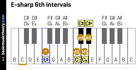 E-sharp 6th intervals