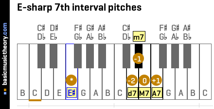 E-sharp 7th interval pitches