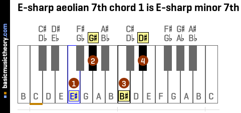 E-sharp aeolian 7th chord 1 is E-sharp minor 7th