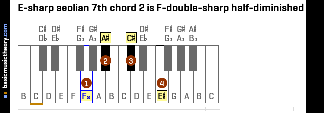 E-sharp aeolian 7th chord 2 is F-double-sharp half-diminished 7th