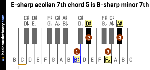 E-sharp aeolian 7th chord 5 is B-sharp minor 7th