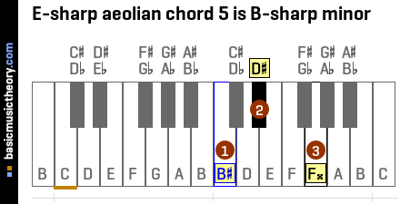E-sharp aeolian chord 5 is B-sharp minor