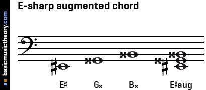 basicmusictheory.com: E-sharp augmented triad chord