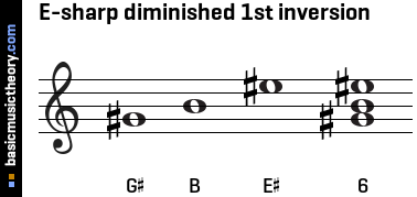 E-sharp diminished 1st inversion
