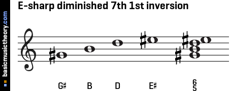 E-sharp diminished 7th 1st inversion