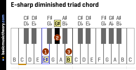 E-sharp diminished triad chord