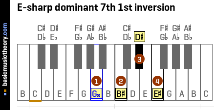 E-sharp dominant 7th 1st inversion